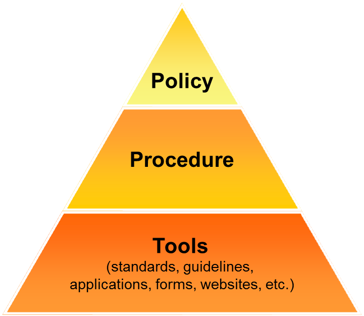 collection policies and procedures manual